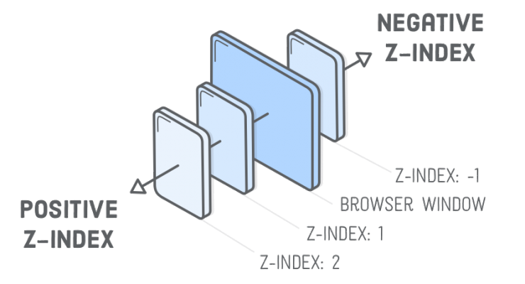 What is Z-Index and How Does It Work?
